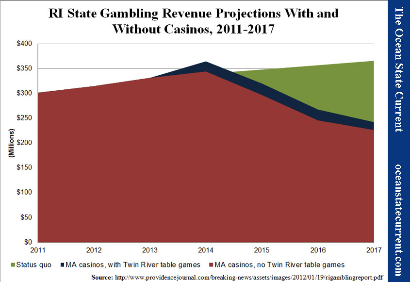 RI State Gambling Revenue Projections With and Without Casinos, 2011-2017