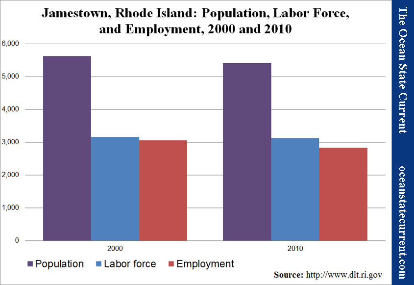 Jamestown, Rhode Island: Population, Labor Force, and Employment, 2000 and 2010