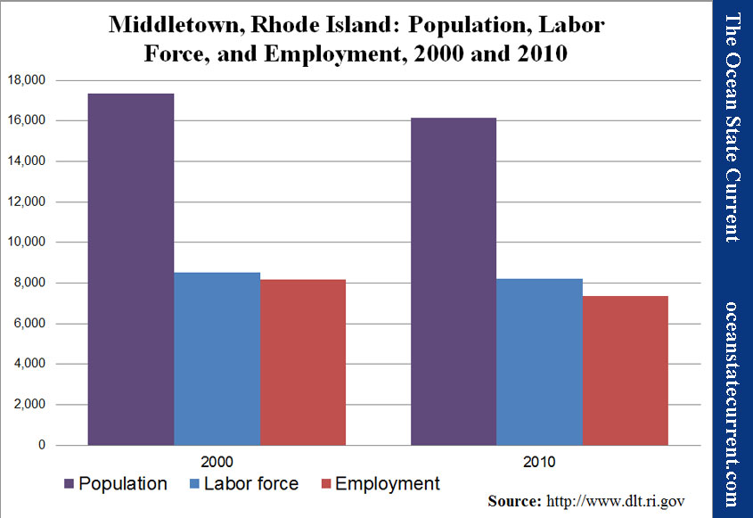 Middletown, Rhode Island: Population, Labor force, and Employment, 2000 and 2010