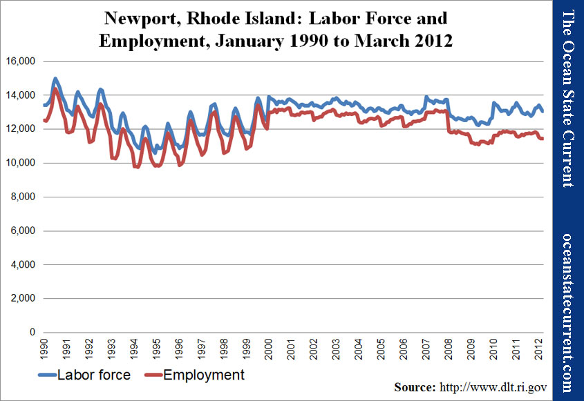 Newport, Rhode Island: Labor Force and Employment, January 1990 to March 2012