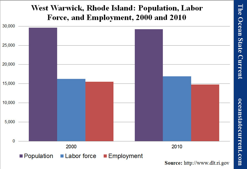 West Warwick, Rhode Island: Population, Labor Force, and Employment, 2000 and 2010