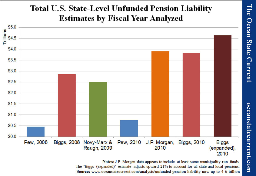 Total U.S. State-Level Unfunded Pension Liability Estimates by Fiscal Year Analyzed