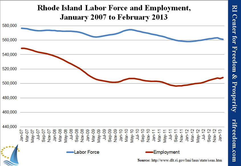 Rhode Island Labor Force and Employment, January 2007 to February 2013