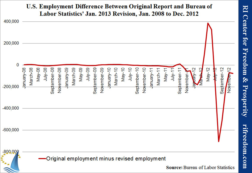 U.S. Employment Difference Between Original Report and Bureau of Labor Statistics' Jan. 2013 Revision, Jan. 2008 to Dec. 2012