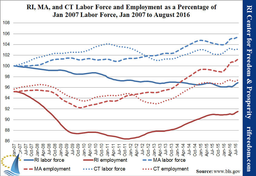 RI-MA-CT-labor&unemployment-perc-jan07-aug16