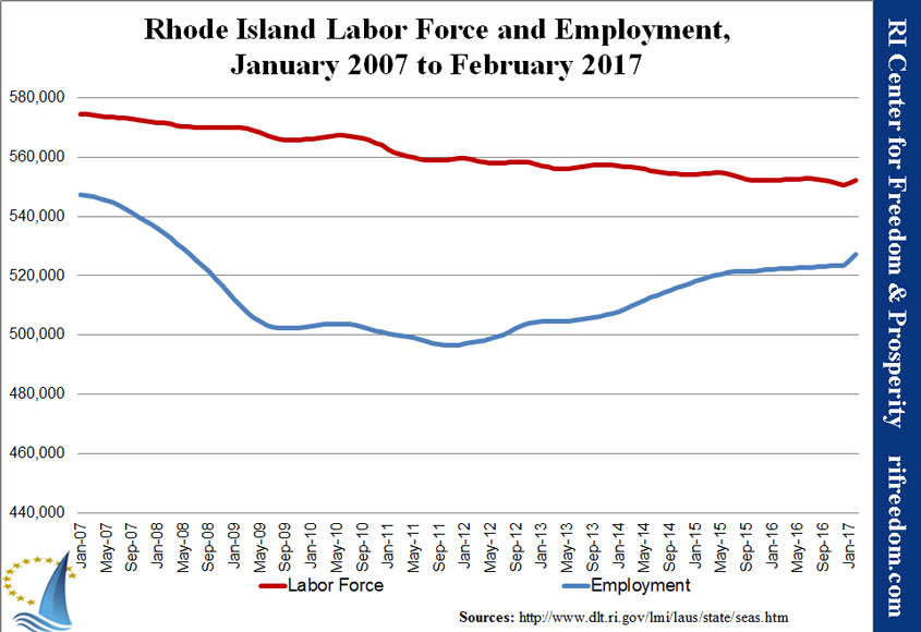 RI-labor&unemployment-jan07-feb17