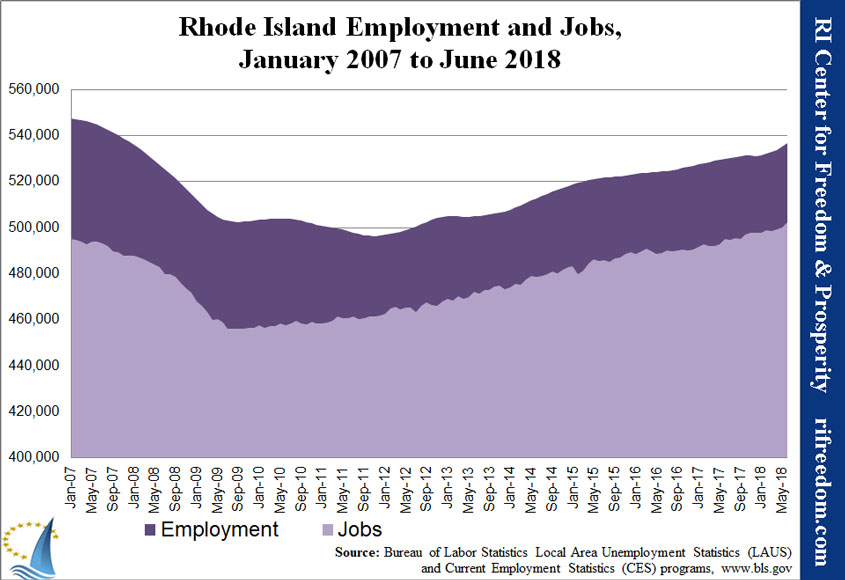 RI-employment&jobs-0107-0618