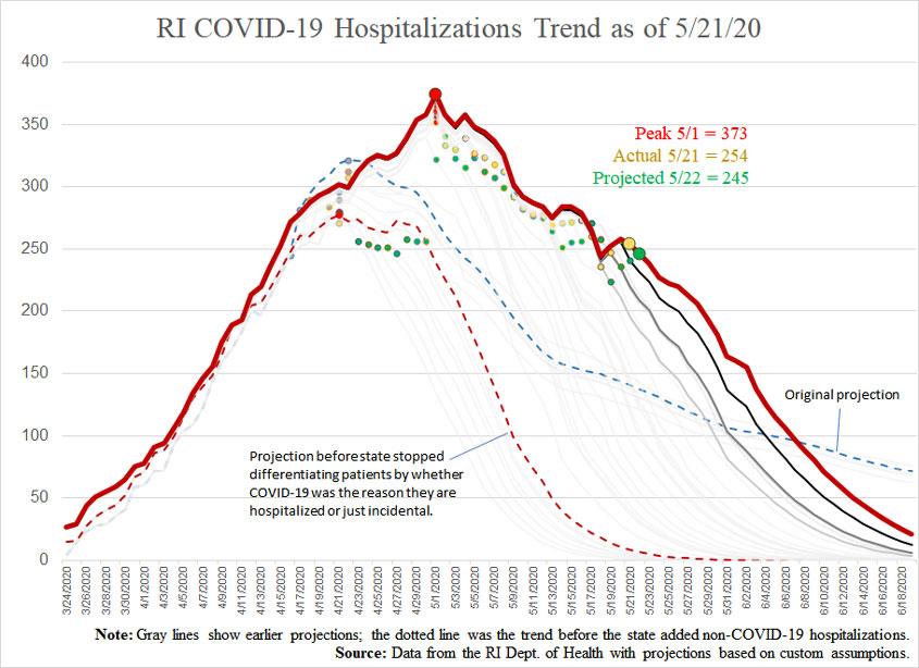 COVID19-hospitalizationsandprojections-052120