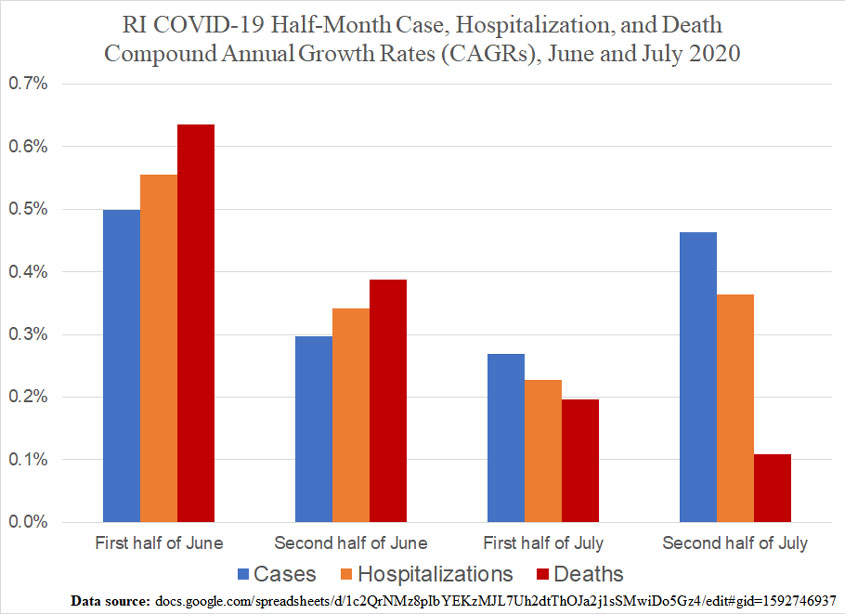 RI-CaseHospitalizationDeath-CAGRs-JuneJuly